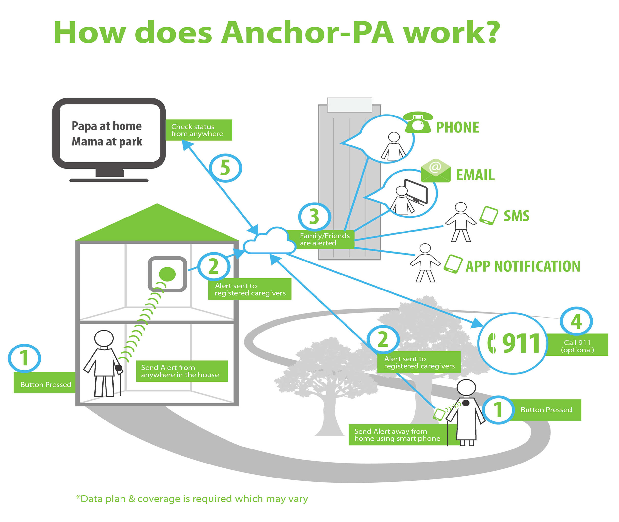 How does Anchor-PA work